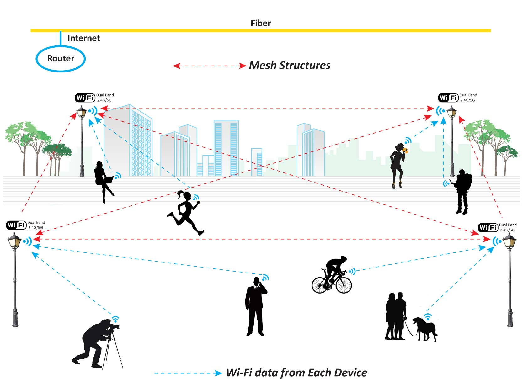 Mesh City Wi-Fi for Smart City Communication
